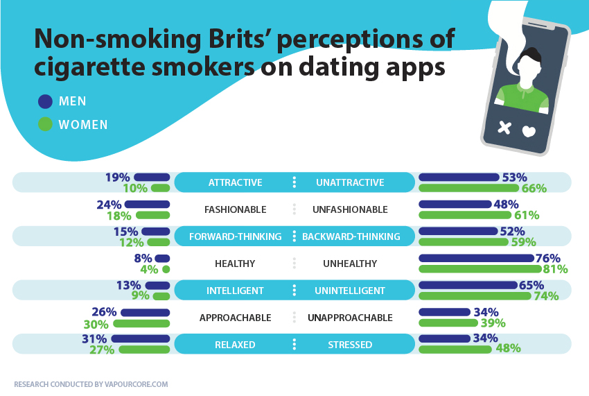 smoking-perceptions-online-dating-infographic.jpg