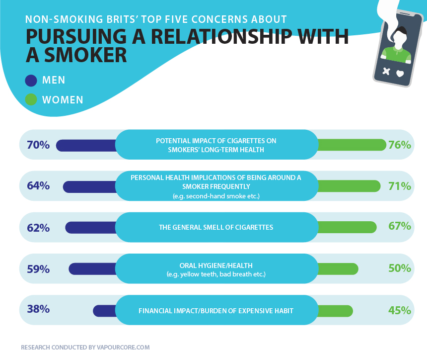 smoking-concerns-online-dating-infographic.jpg