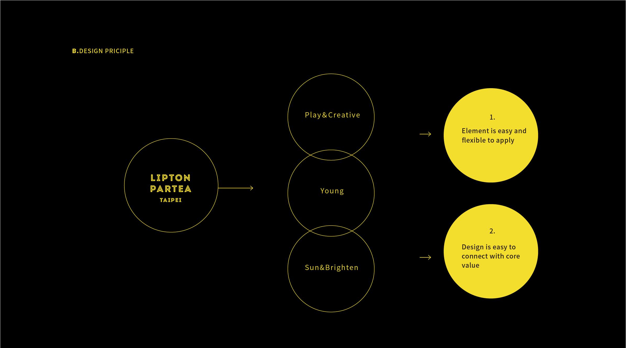 Lipton Strategy-05.png