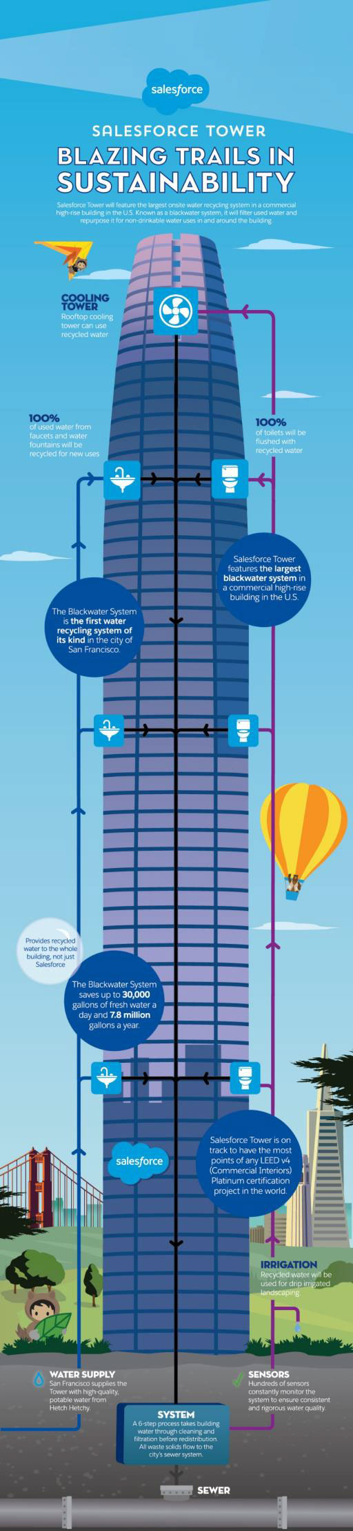 Salesforce tower feature illustration