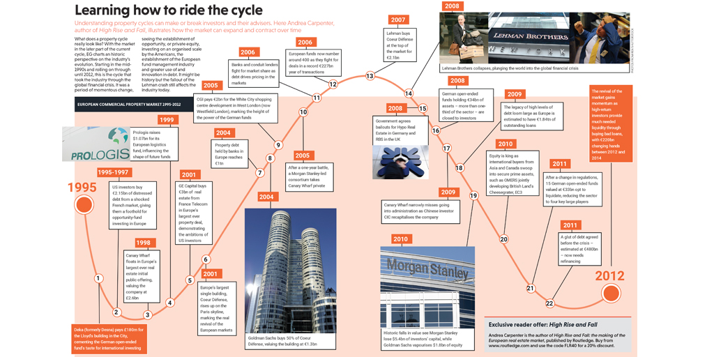 High Rise and Fall Timeline 1024x512.jpg