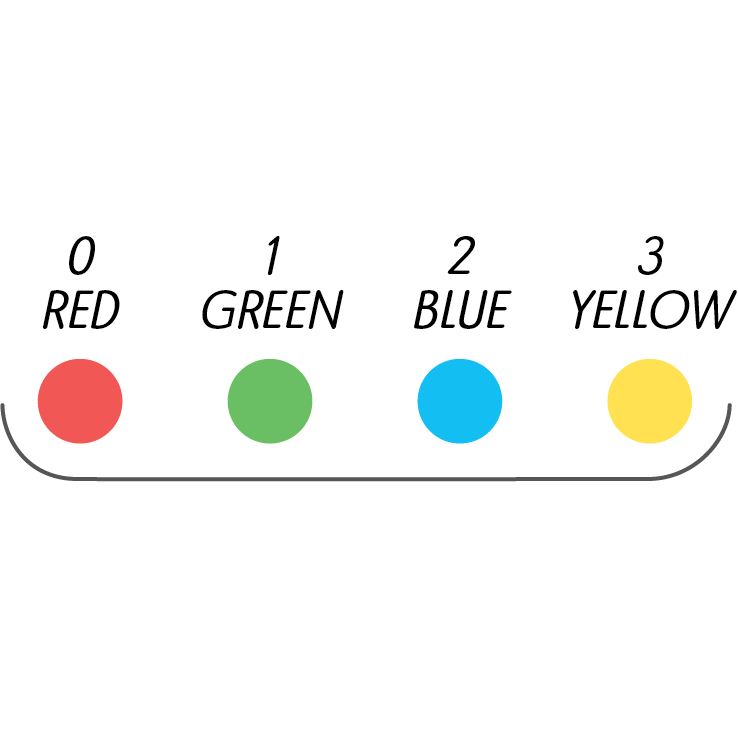 """Step by step - First, remember the order and value of the colors. The order and unit value is the same for each circle, or digit.You might be familiar with the order """"Red, Green, Blue"""", as in """"an RGB computer monitor"""". Just remember that yellow is the color that comes after that sequence."""