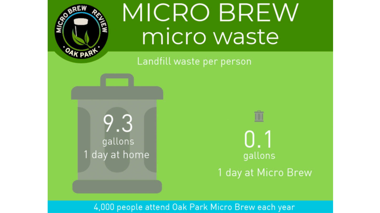 Micro Brew Review creates very little waste.