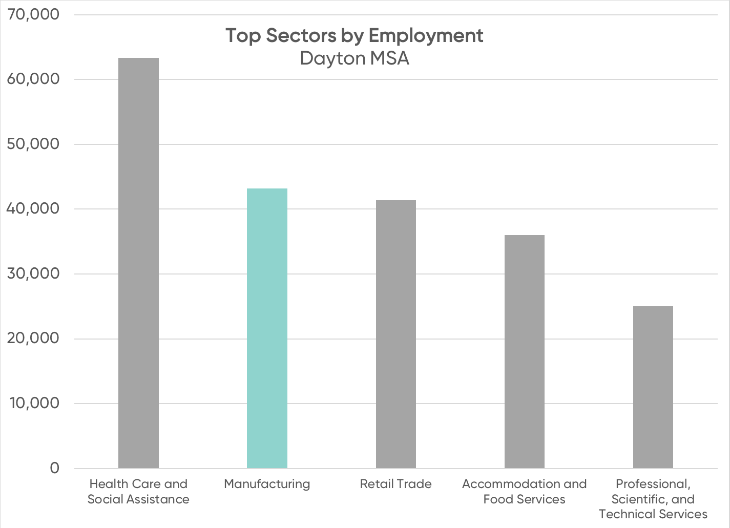 Top Sectors by Employment.png