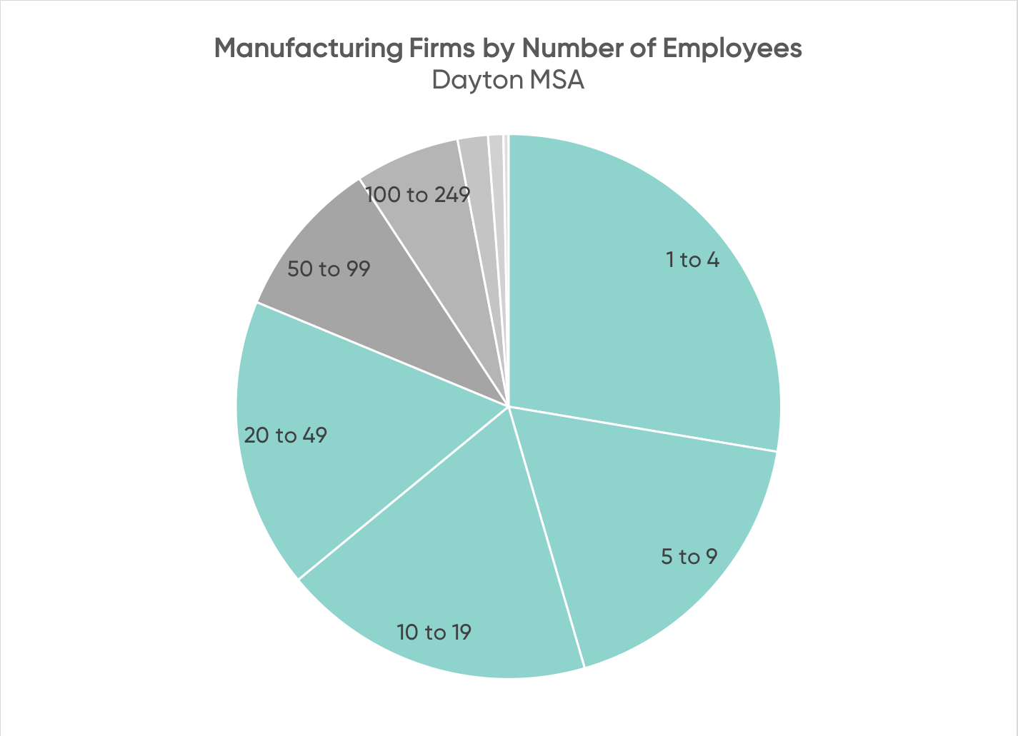 Firms by Number of Employees.png