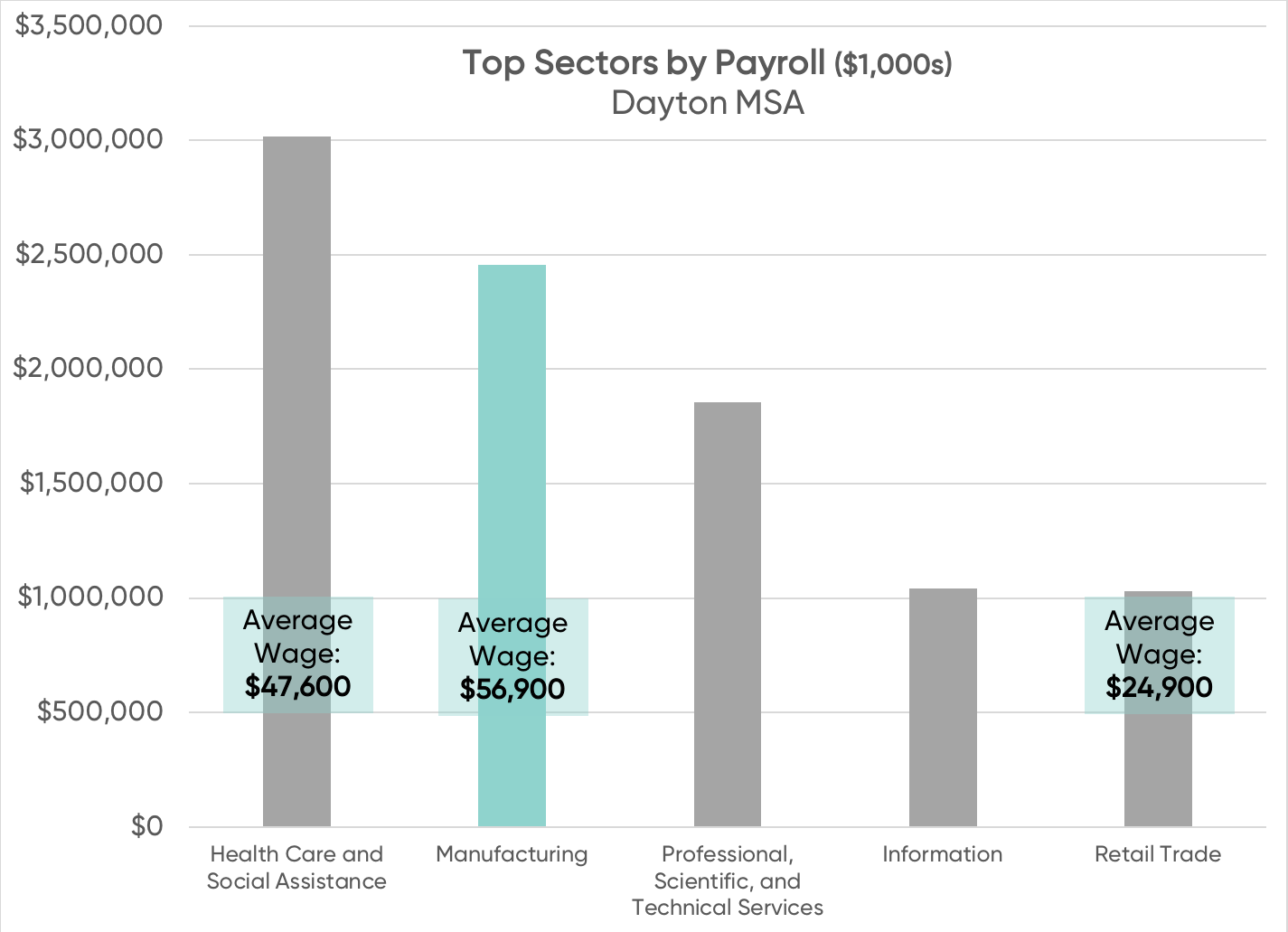 Top Sectors by Payroll.png