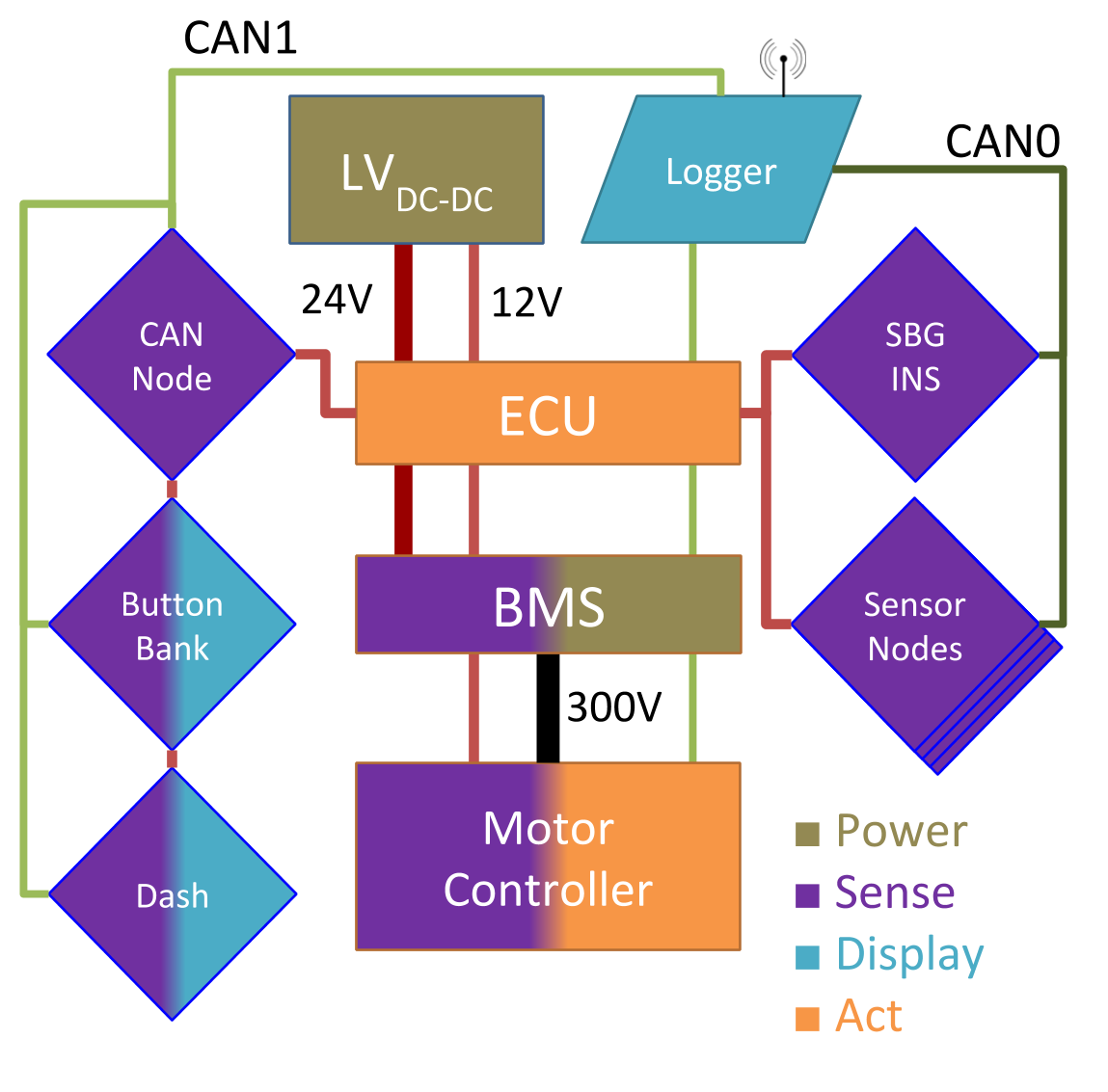 Overview of MY18's low voltage system