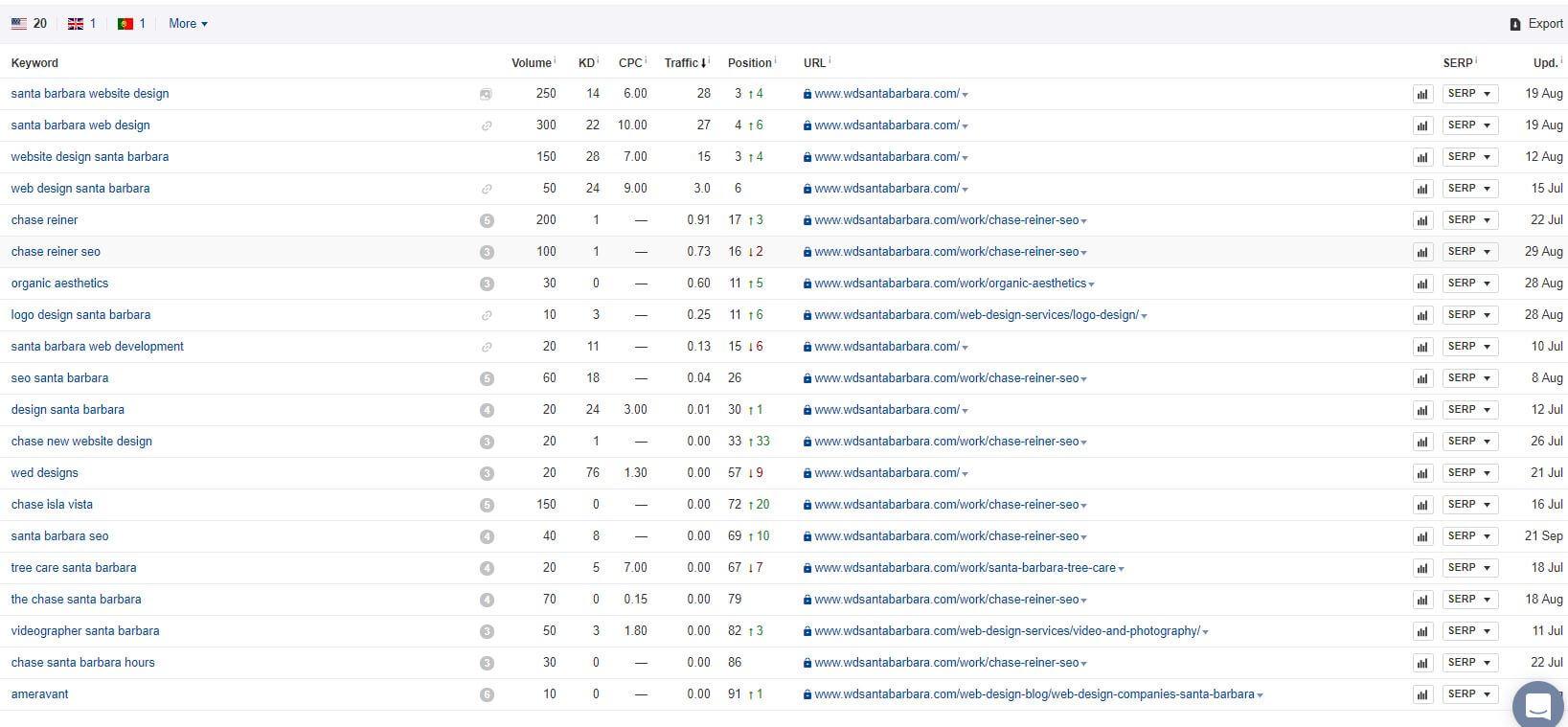 web design santa barbara keywords.JPG