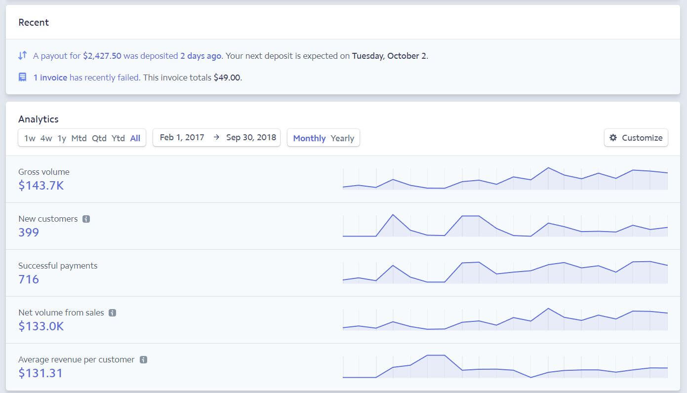 More Than $143,000.00 Generated - In under a year from just one Facebook group.