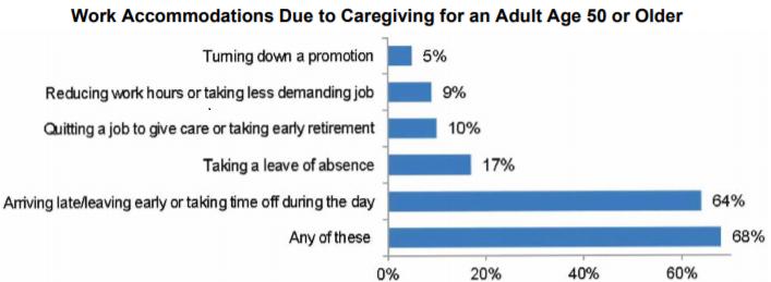 Caregiving Impact on Employee Performance.png