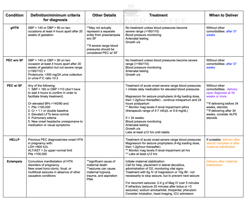 hypertension in pregnancy treatment guidelines