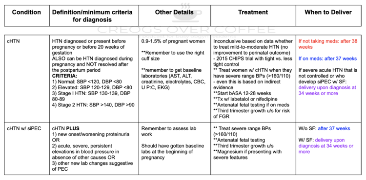 Hypertension and Pregnancy Trio — CREOGS Over Coffee
