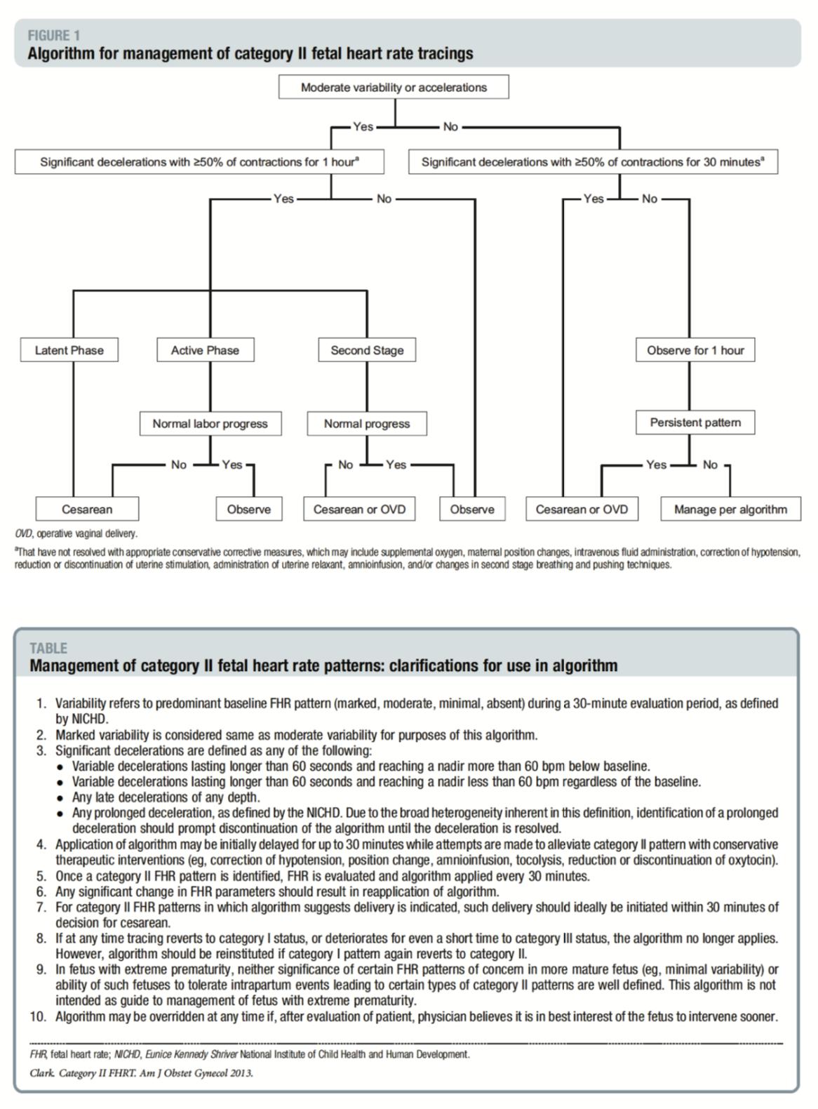 Clark et al. (AJOG 2013)