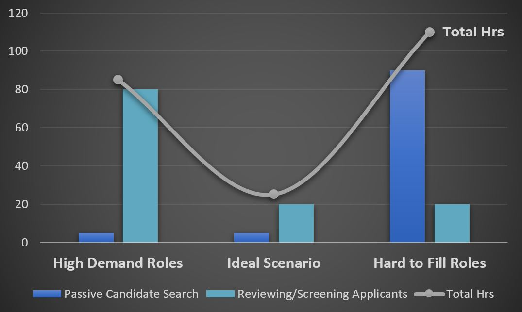 Hiring is more Time Consuming than you'd expect. - The ideal scenario is very uncommon. Most roles will fall into one of the other categories and be either:a) In High Demand, requiring excess time to effectively manage a large applicant pool OR b) Hard to Fill, requiring a time-intensive, passive candidate strategy.Without a focused effort, the role will sit open much longer than it should and you'll lose good candidates along the way.
