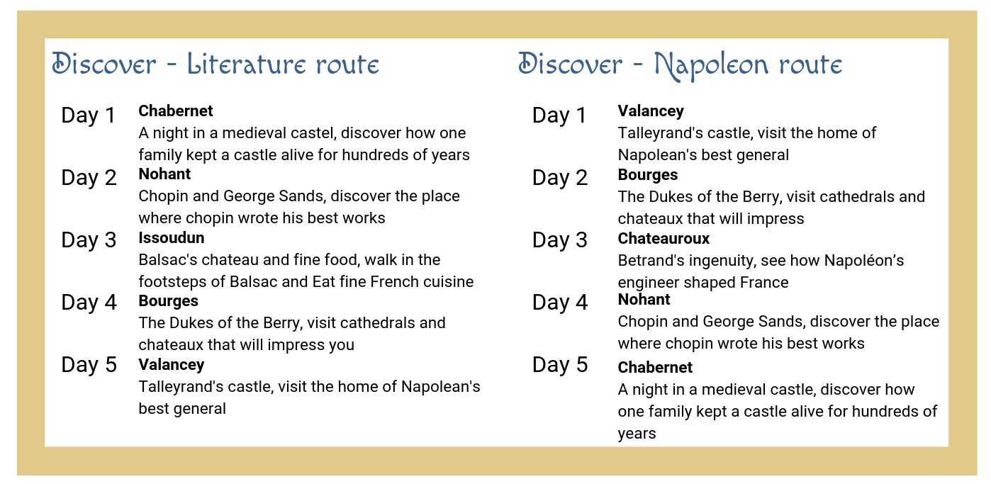 The Discover Routes - Our Discover Journey is available in possible routes spanning the length and breadth of the Berry Region: whether it is our literary excellence or world renowned palaces that take your fancy, you will see the great heartland of France in all her beauty.