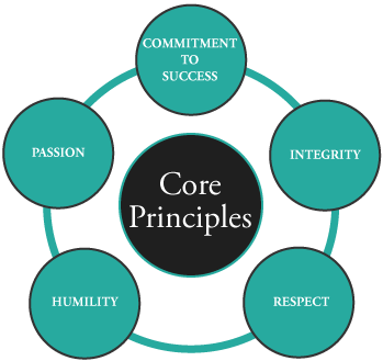 PASSION INTEGRITY HUMILITY RESPECT COMMITMENT TO SUCCESS -
