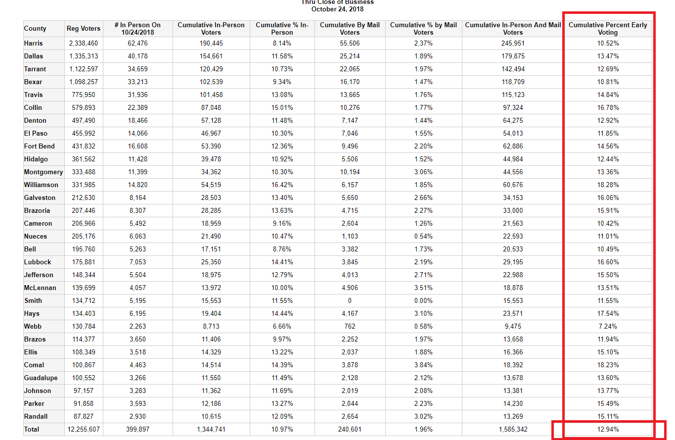 Texas Early Voting Results Oct. 24th, 2018. Source: Texas Secretary of State