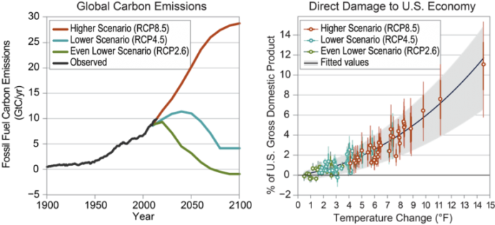 Source: National Climate Assessment 2018, Vol. II, Figure 29.3