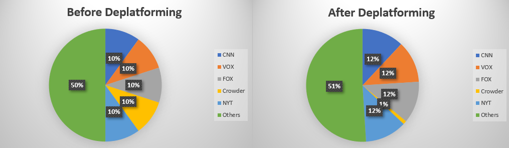 The Vox.com business model. Deplatform to increase market share.