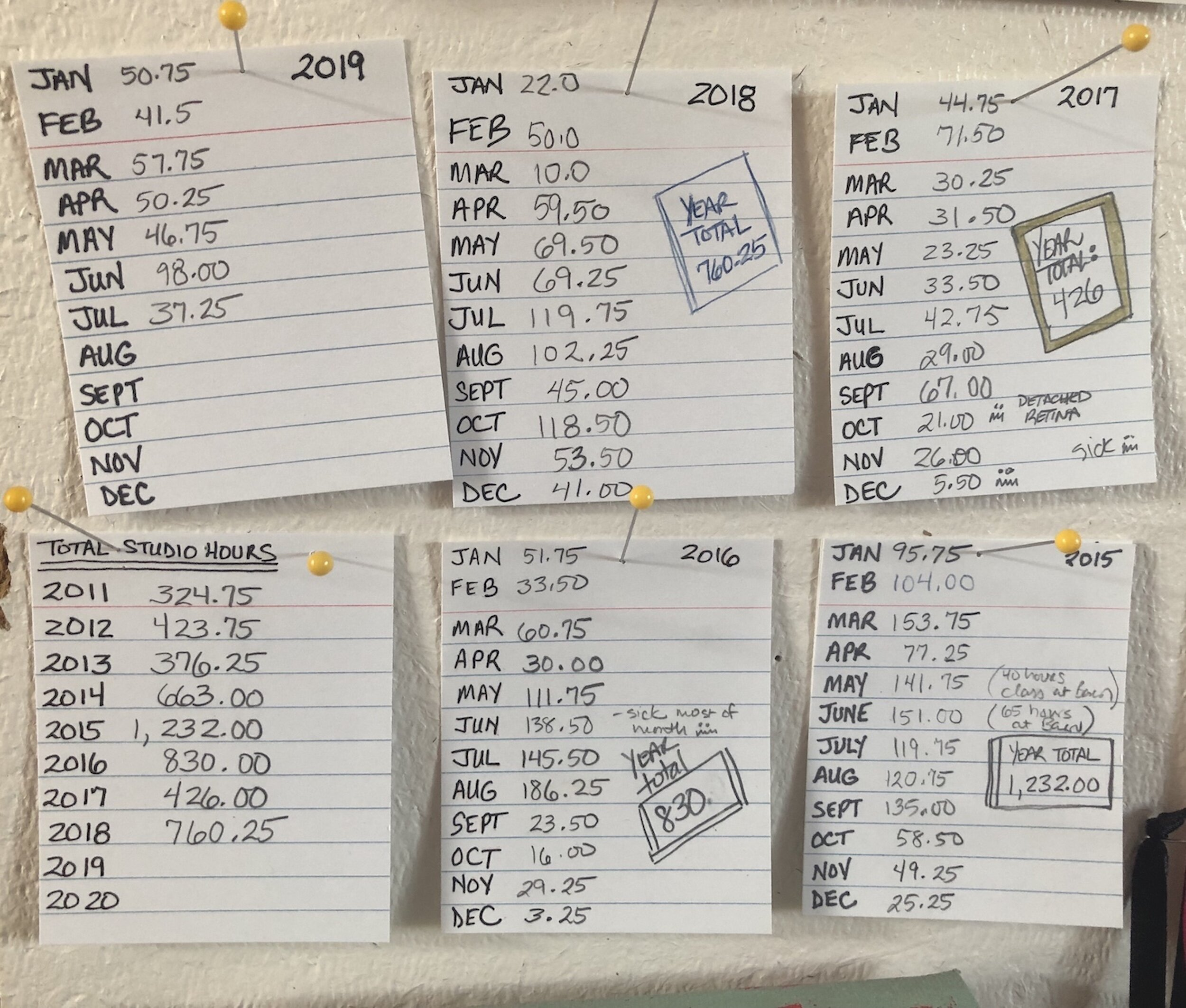 My studio hours from 2011 to today.