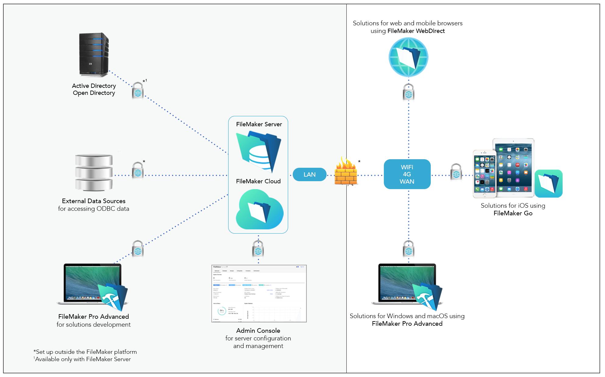 ICS-201 server security