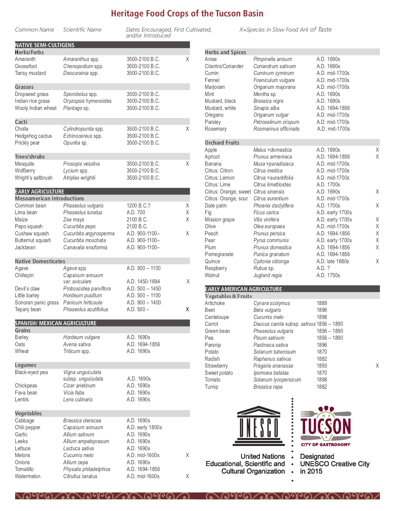 Heritage Food Crops of the Tucson Basin.png