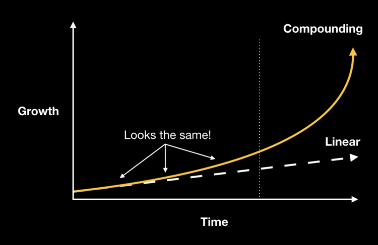 Compounding vs Linear looks same.png