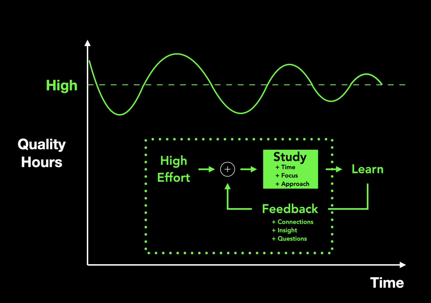 How we study accounts for the input, process, and feedback portions of the feedback loop (boxed). This image assumes consistent high quality study.