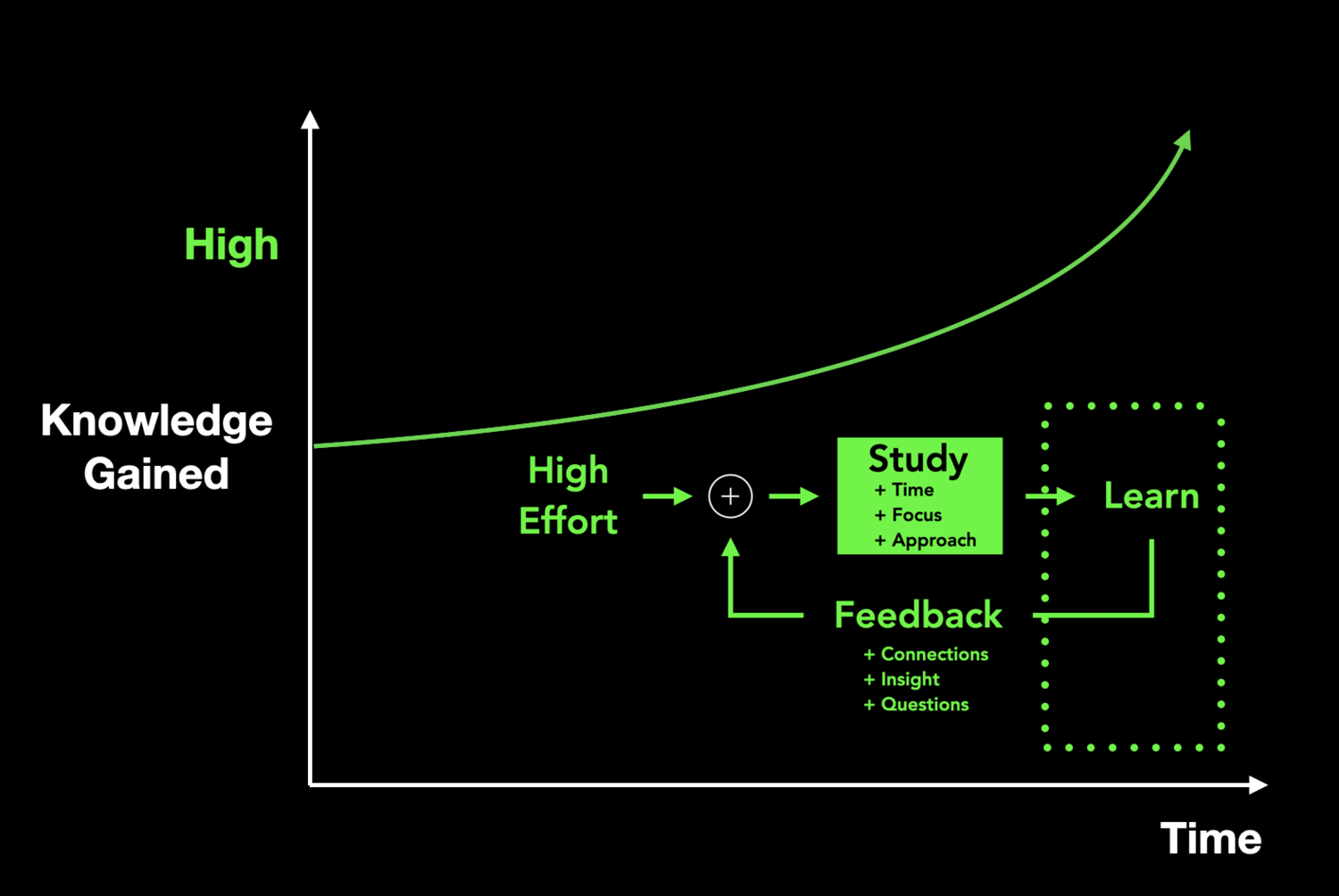 Studying and Learning follow the same feedback loop, but the results of a high quality study routine don't hover around an equilibrium. They grow exponentially.