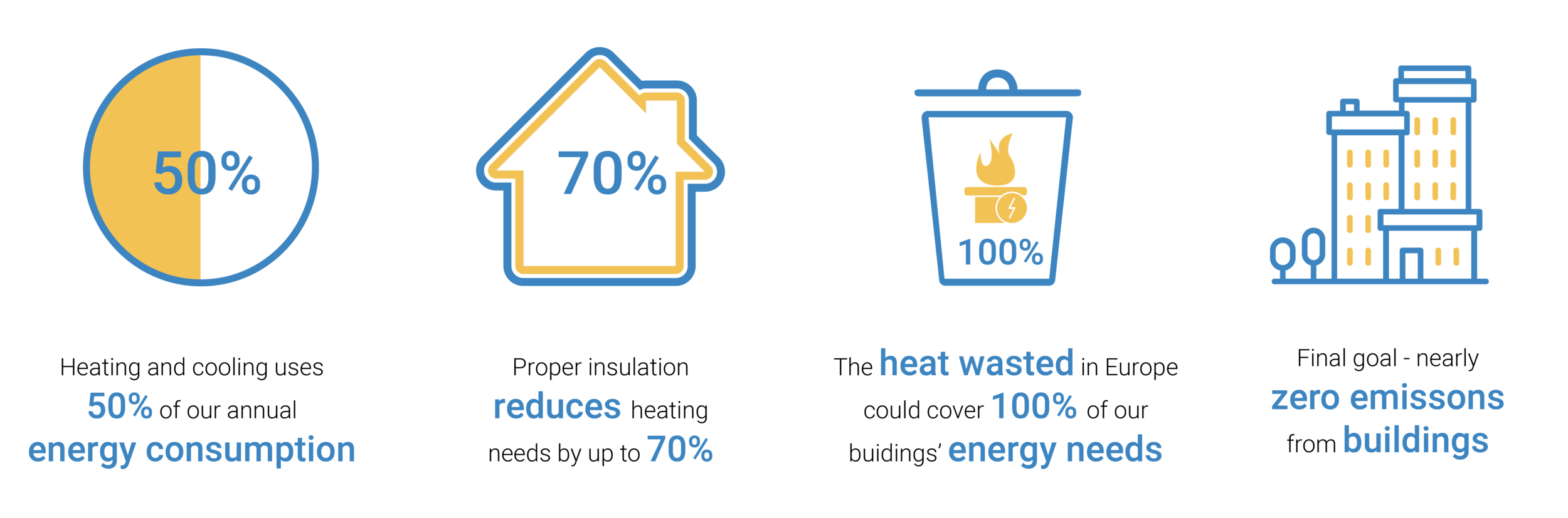 Statistical information about heating and cooling / source:  EU Commission's Directorate for Energy