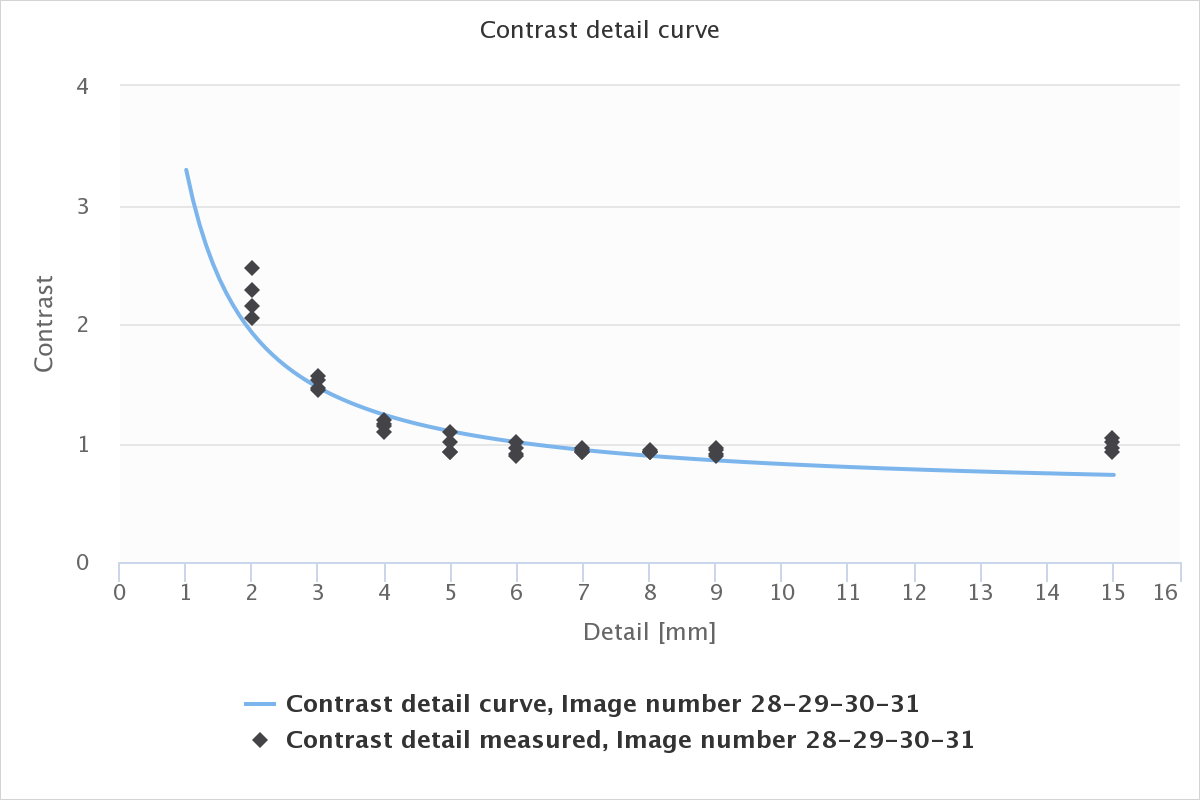 cbct_contrast_detail.png