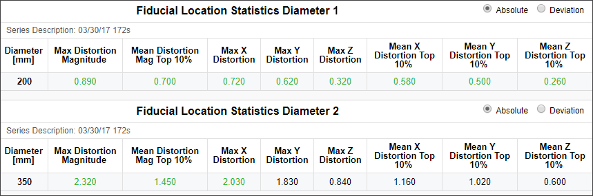 magphan rt fiducial stats.png