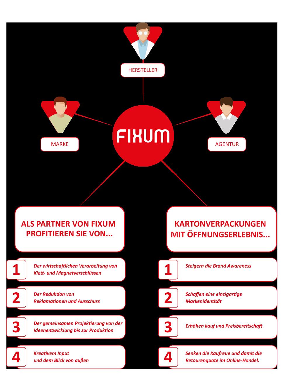 Infografik_Leistung_Fixum-Kurz.png