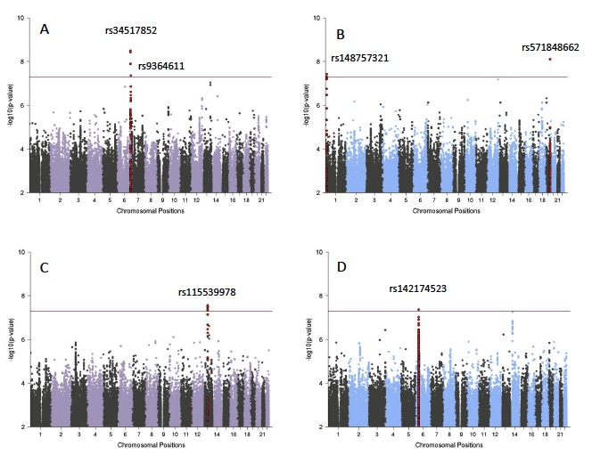 PGC-PTSD GWAS paper published - The Psychiatric Genomics Consortium published a GWAS on PTSD including over 30,000 PTSD cases and 170,000 controls. Lead by the labs of Caroline Nievergelt, Karestan Koenen, Israel Liberzon and Kerry Ressler, this study shows that risk for PTSD after a traumatic event is partially heritable with a significant shared liability between PTSD and other psychiatric disorders. Notably, this study included individuals from diverse ethnic groups and suggest that the genetic risk for disease may be ancestry-specific. This is the bioRxiv link.