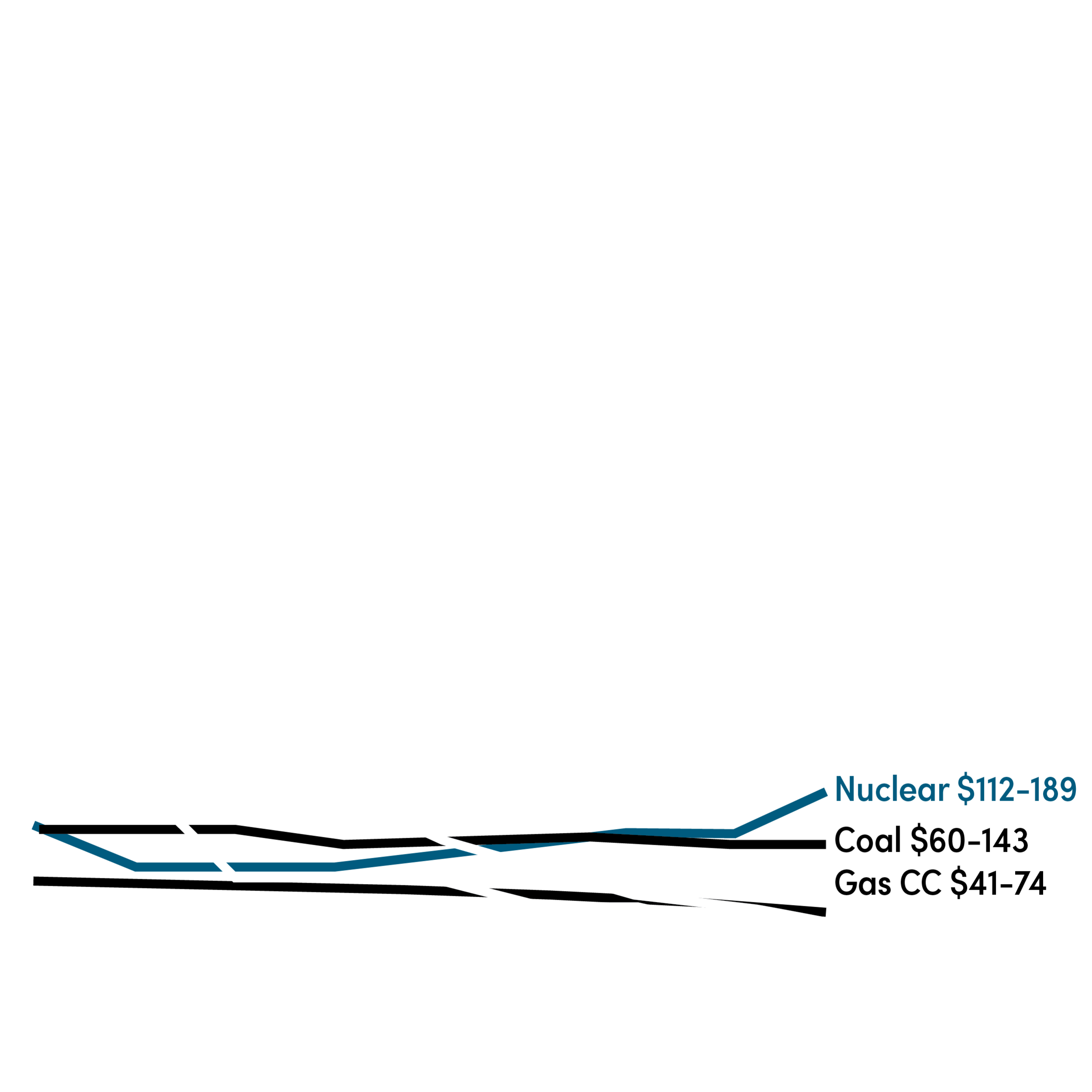 The future of electricity - But now, clean renewable wind and solar are the cheapest sources of energy generation - even cheaper than existing gas and coal plants.