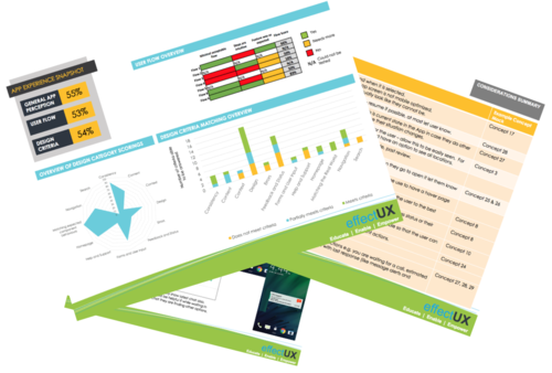 Client Example of Mobile App Experience Scorecard and Recommendations. All 3 categories have a measure associated, with further and detailed breakdowns to be actionable.