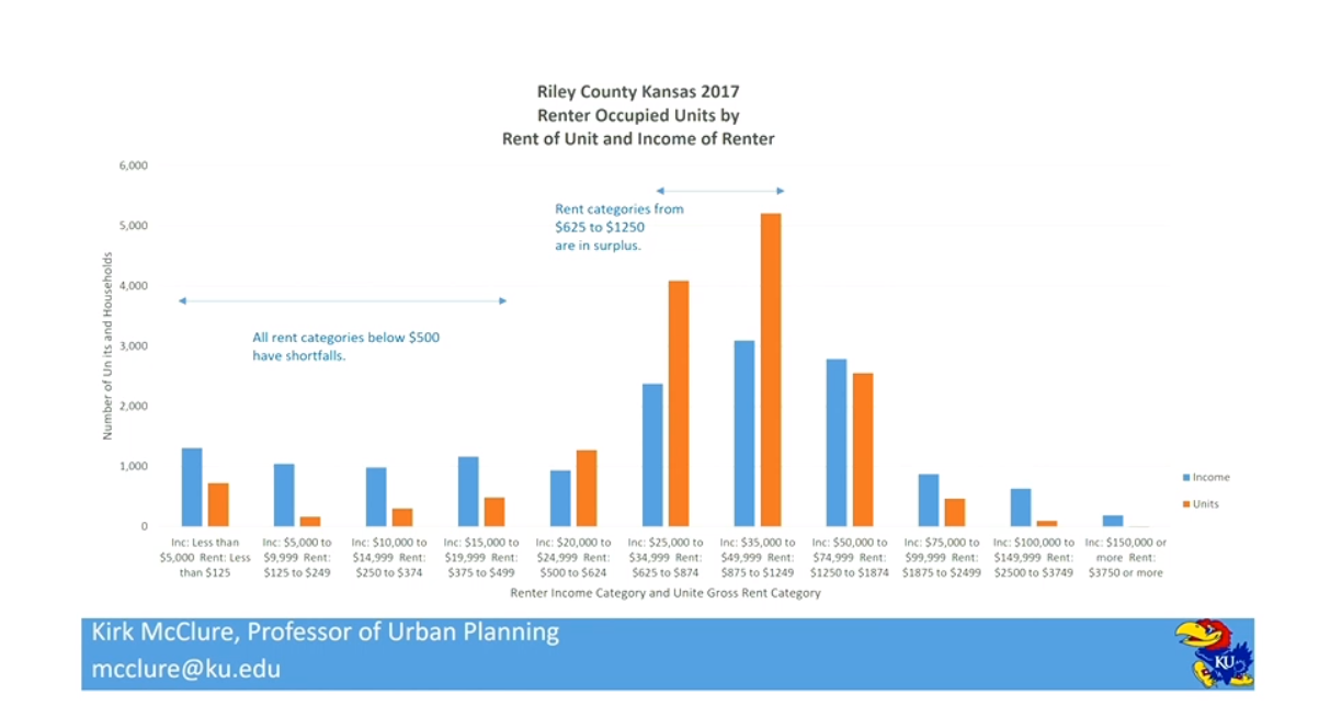 Image description: a bar graph, demonstrating that rent categories below $500/mo have shortfalls, while rent categories $625/mo. to $1250/mo. are in surplus. Source: Kirk McClure, PhD and Professor of Urban Planning at the University of Kansas. Click the photo to enlarge.