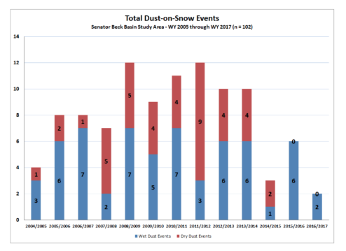 total dust on snow events 2004 - 2017