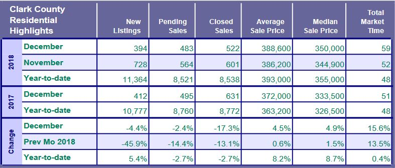 Southwest Washington Real Estate Market Highlights - December RMLS Report Published on January 14th 2019