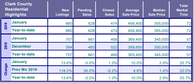 Southwest Washington Real Estate Market Highlights - January RMLS Report Published on February 15th 2019