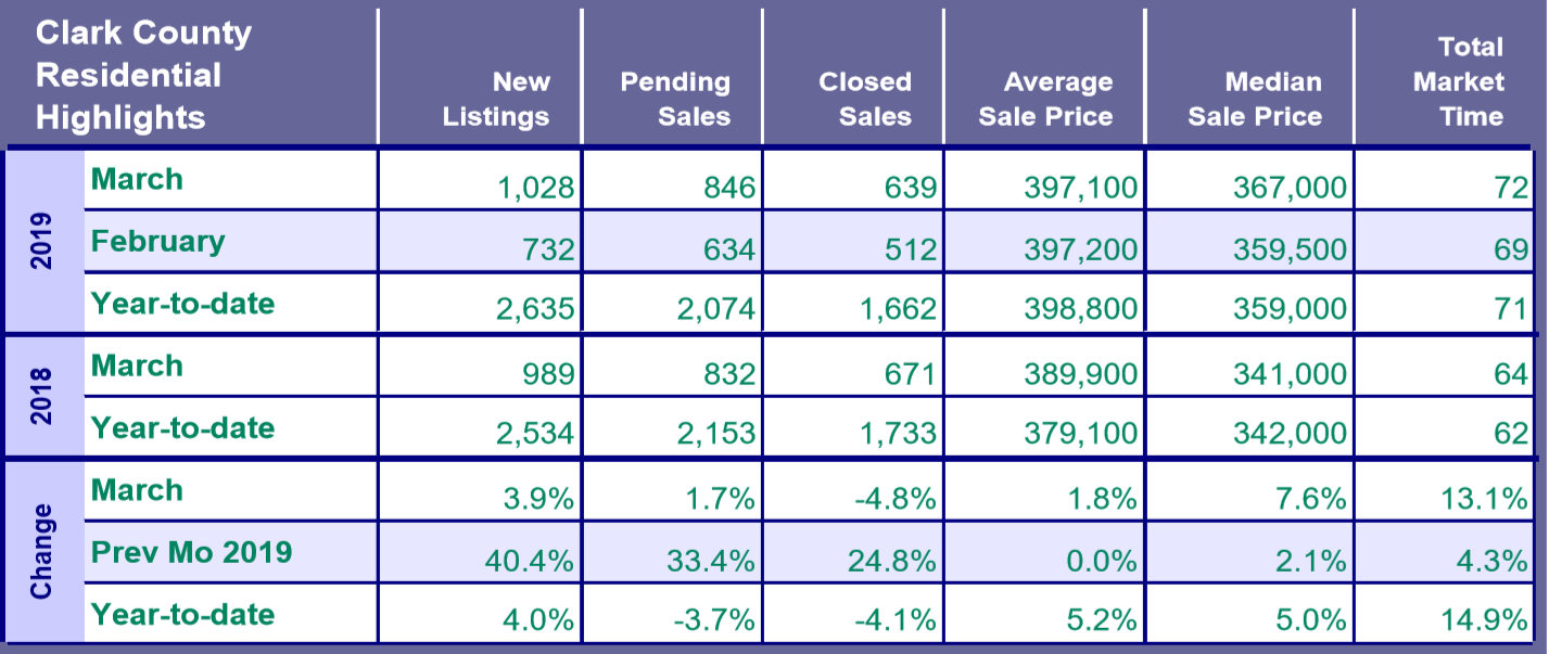 Southwest Washington Real Estate Market Highlights - RMLS Report Published on March 16th 2019