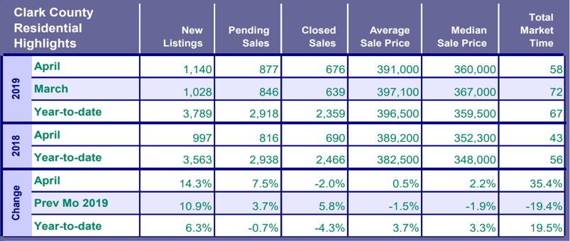 Southwest Washington Real Estate Market Highlights - April RMLS Report Published on May 14th 2019