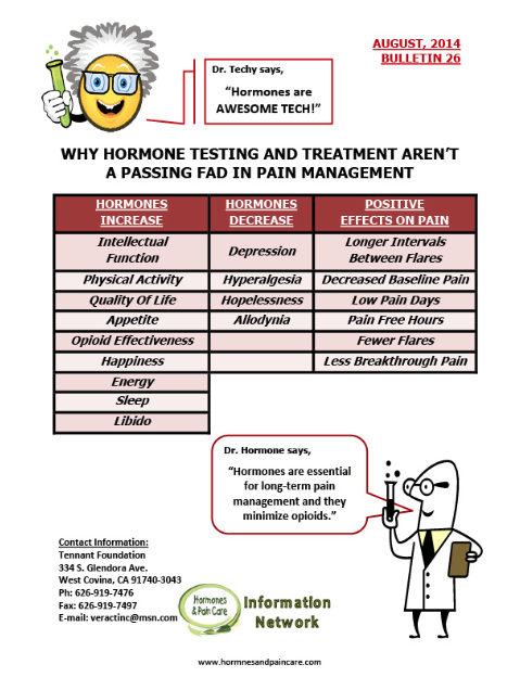 Bulletin 26: Why Hormone Testing And Treatment Aren't A Passing Fad In Pain Management
