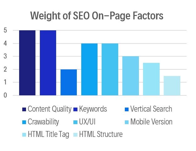 The relative impact of each Search Engine Optimization On-Page Factor is rated on a scale of 1-5. Content Quality and Keywords are the most influential factors in terms of ranking higher in search results, while Vertical Search and HTML Structure are not as crucial to search engine success.