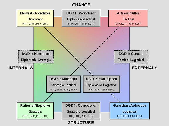 Chris Bateman's DGD1 Model, which may feature in parameters that would dictate AI reactions