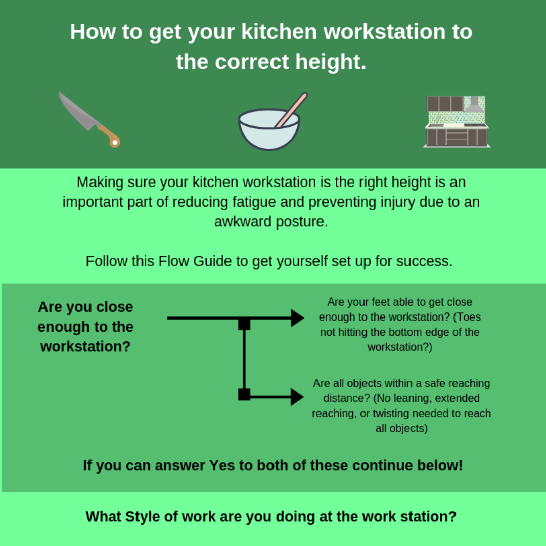 How to get your kitchen workstation to the correct height. -