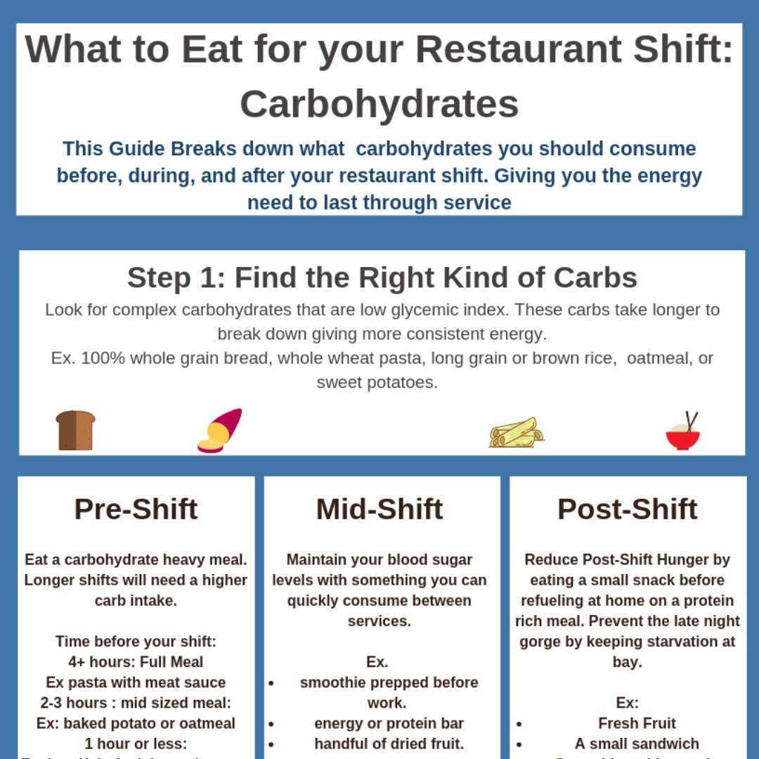 Carbohydrates for Restaurant Shifts. -