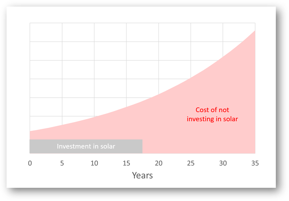 Graph showing cost of not investing in solar.