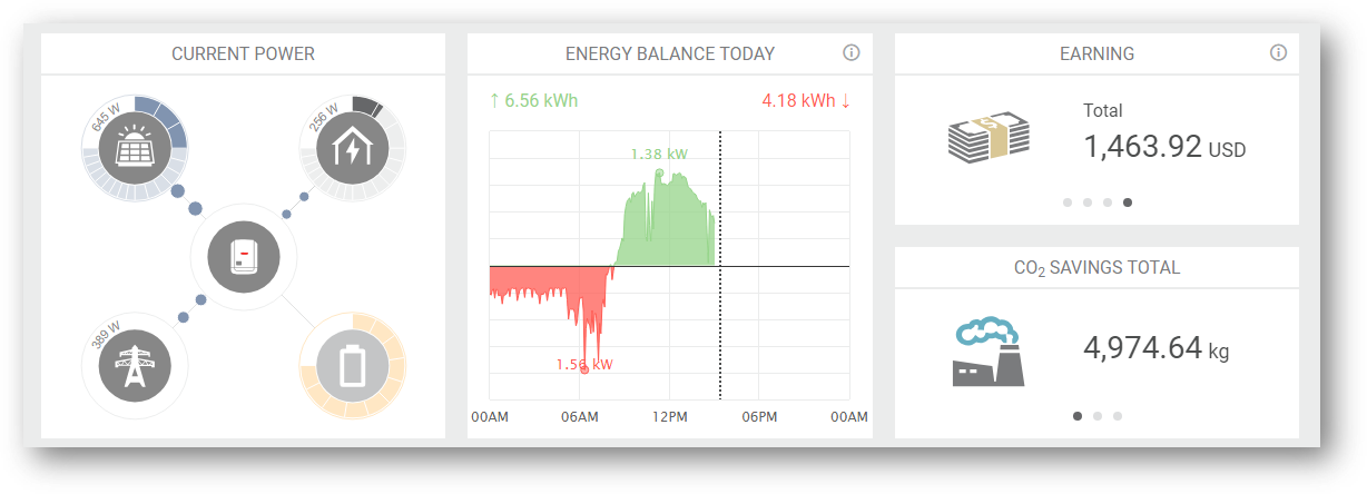 Monitor your solar installation from your phone or computer.