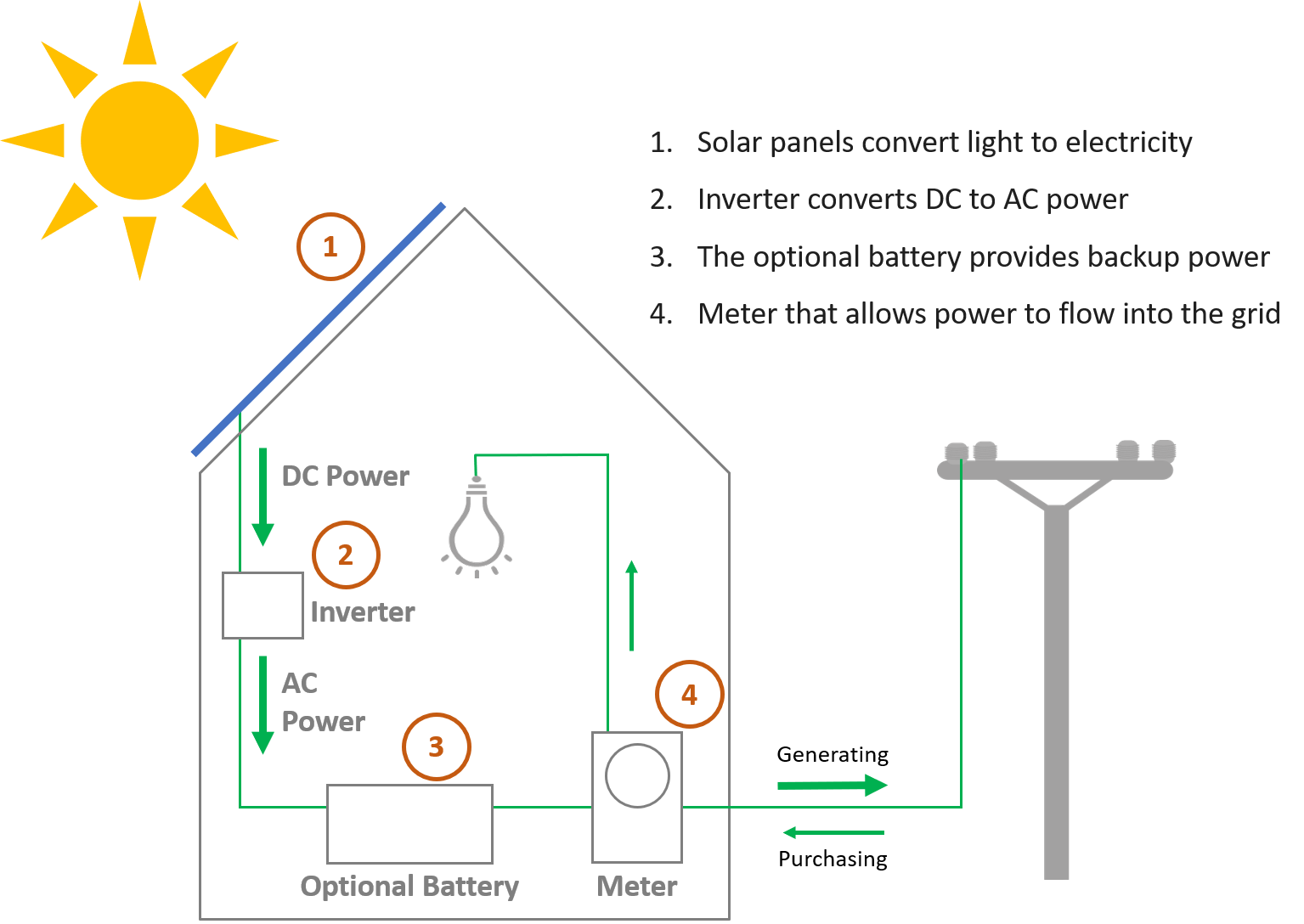 Diagram showing how solar electricity generation works.
